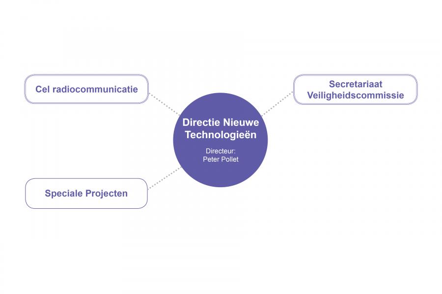 Directie nieuwe technologieën