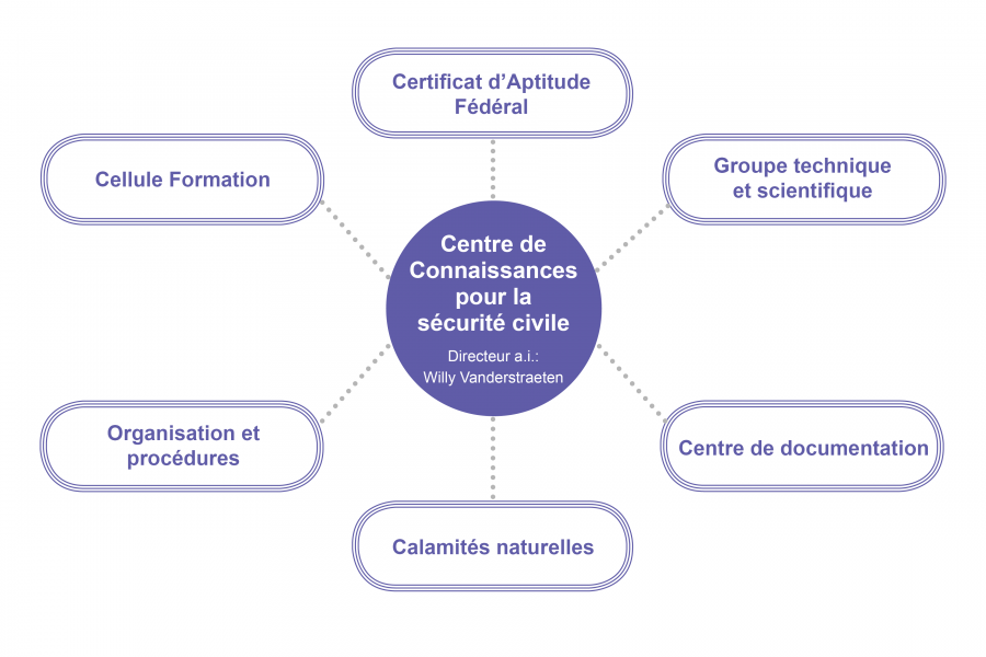 Centre de Connaissances pour la sécurité civile